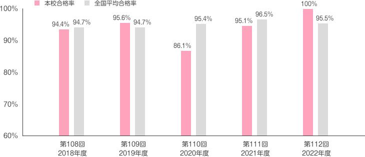 看護師国家試験合格率(新卒のみ)